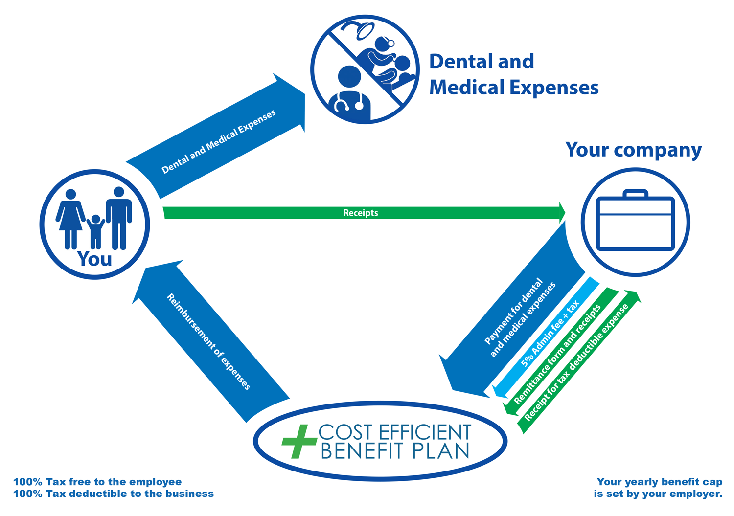 How Cost Efficient Benefit Plan Works